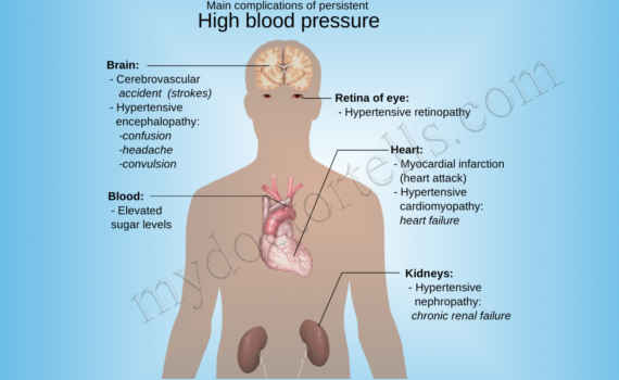 image High Blood Pressure Erectile Dysfunction Treatment ED Doctor Best Treatment High Blood Pressure Best Sexologist Mumbai Ashok Koparday