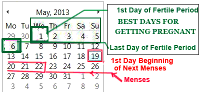 image showing calendar marking first day and last day of fertile period mydoctortells.com