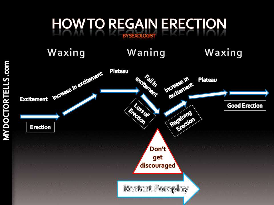 3. Merely trying in desperation acts opposite. It definitely does not cause erection