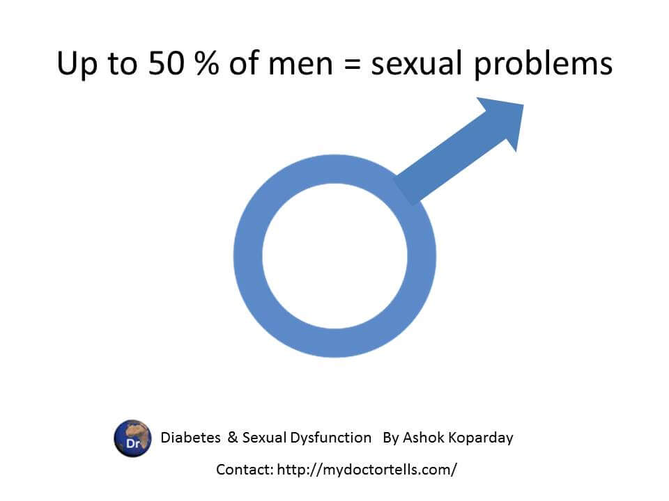 up to 50 % of men wth diabetes have sexual dysfunctions by Sexologist Ashok Koparday 09867788877