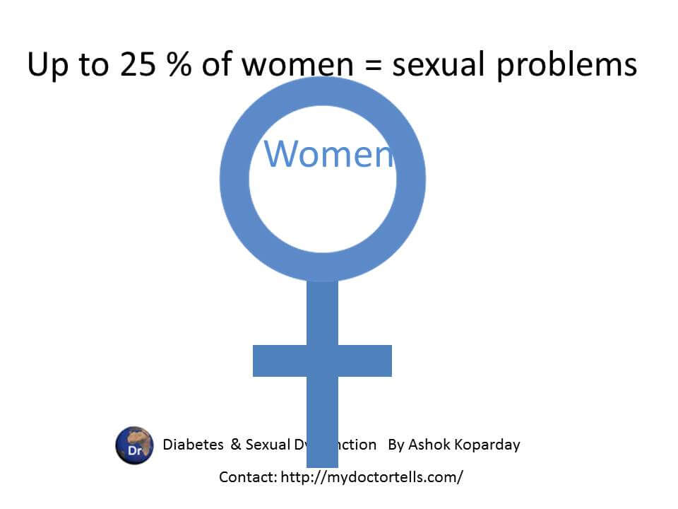 upto 25 % of women with diabetes have sexual problems  Sexual Health Best World Class Premier Treatment Samadhan India