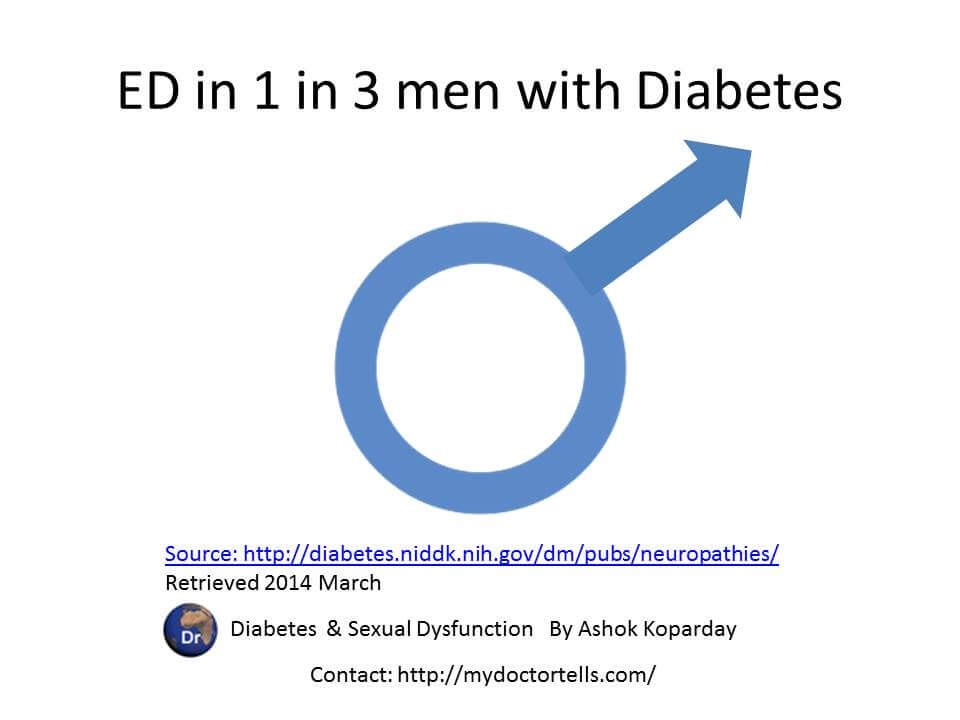 One in Three men with diabetes has erectile dysfunction  A 1, Namdeep, 90 Feet Road, Barrister Nath Pai Nagar, Opposite Cafe Coffee Day, Ghatkopar (East), Mumbai, Maharashtra, India 400077  Phone‎ 098 67 788877